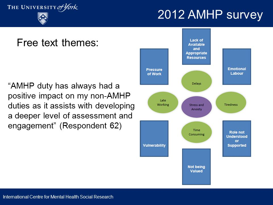 2012 AMHP survey Free text themes: AMHP duty has always had a positive impact on my non-AMHP duties as it assists with developing a deeper level of assessment and engagement (Respondent 62) International Centre for Mental Health Social Research