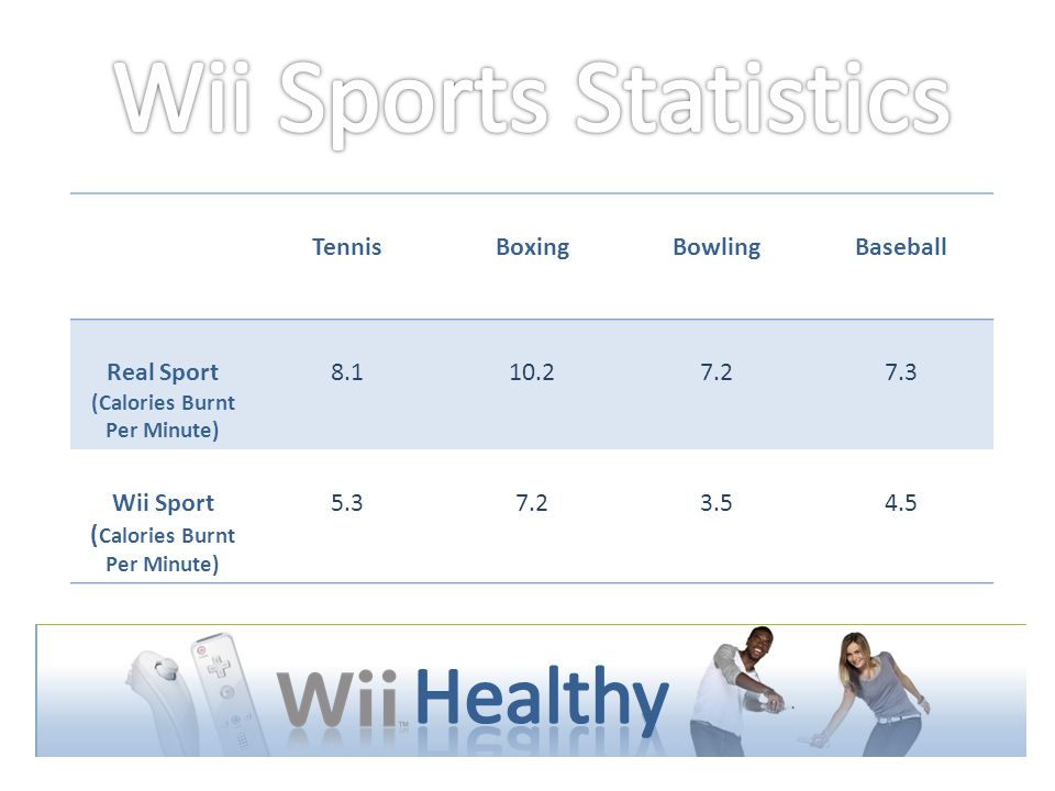 TennisBoxingBowlingBaseball Real Sport (Calories Burnt Per Minute) 8.110.27.27.3 Wii Sport ( Calories Burnt Per Minute) 5.37.23.54.5