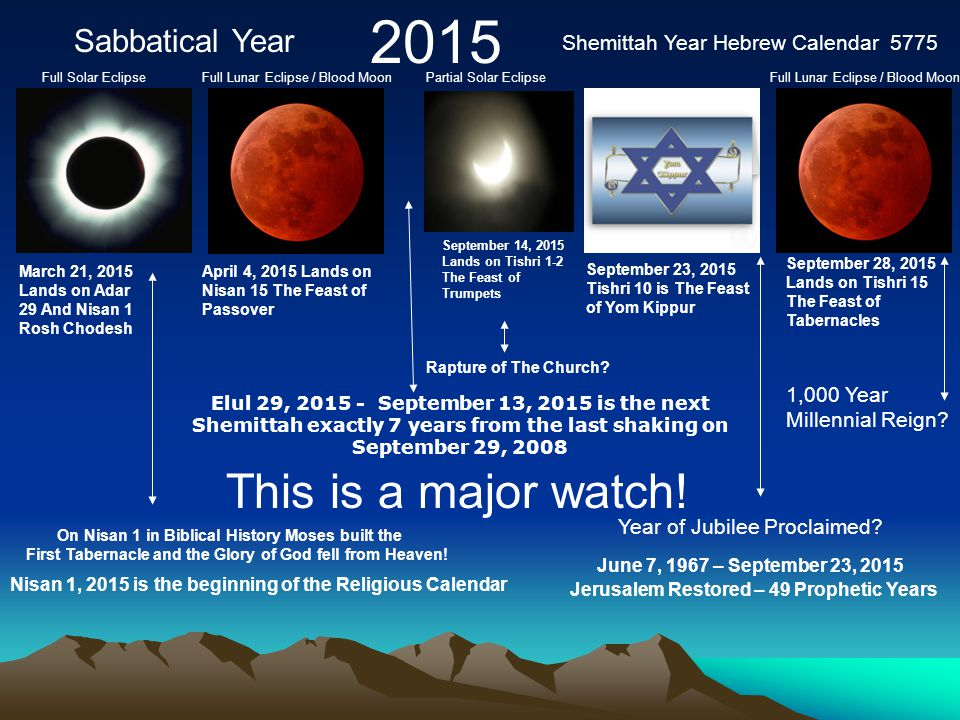 2015 March 21, 2015 Lands on Adar 29 And Nisan 1 Rosh Chodesh April 4, 2015 Lands on Nisan 15 The Feast of Passover September 14, 2015 Lands on Tishri 1-2 The Feast of Trumpets September 28, 2015 Lands on Tishri 15 The Feast of Tabernacles This is a major watch.