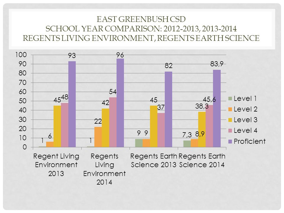 EAST GREENBUSH CSD SCHOOL YEAR COMPARISON: 2012-2013, 2013-2014 REGENTS LIVING ENVIRONMENT, REGENTS EARTH SCIENCE