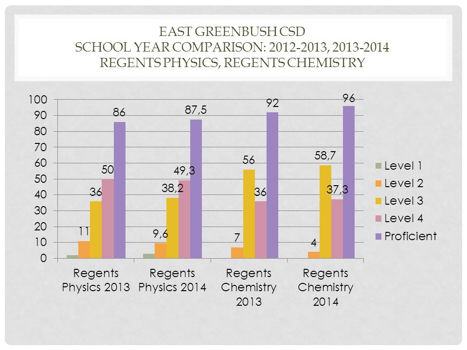 EAST GREENBUSH CSD SCHOOL YEAR COMPARISON: 2012-2013, 2013-2014 REGENTS PHYSICS, REGENTS CHEMISTRY