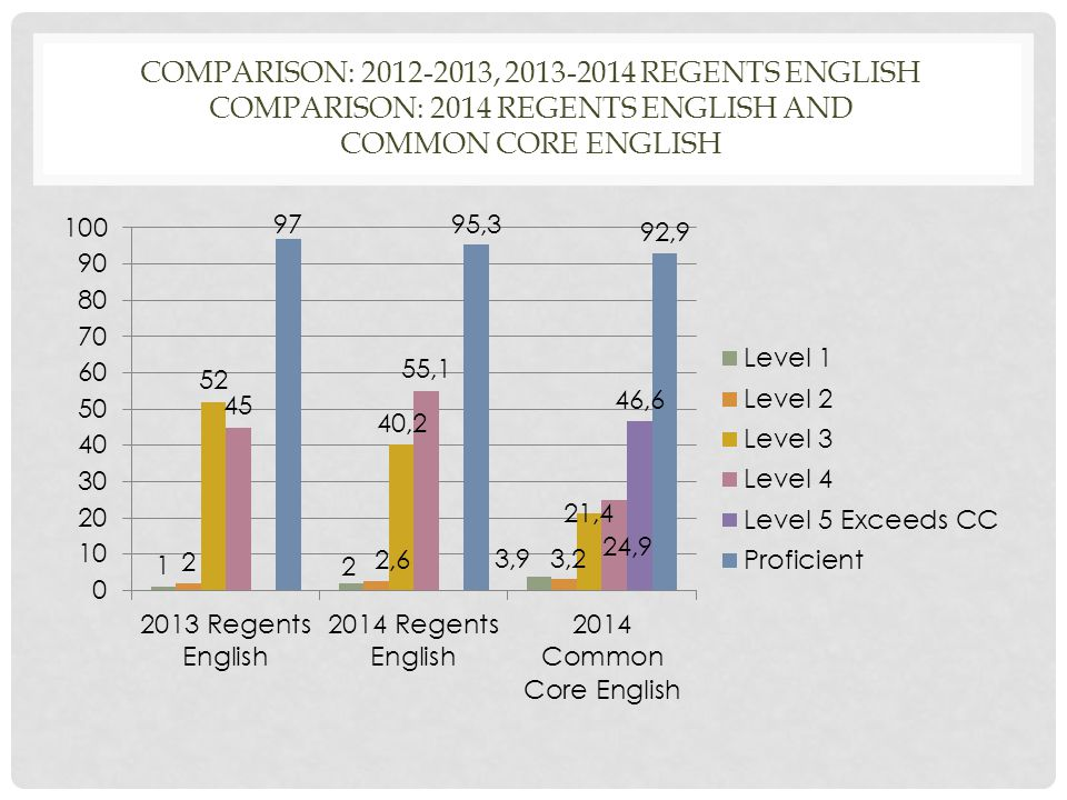 COMPARISON: 2012-2013, 2013-2014 REGENTS ENGLISH COMPARISON: 2014 REGENTS ENGLISH AND COMMON CORE ENGLISH