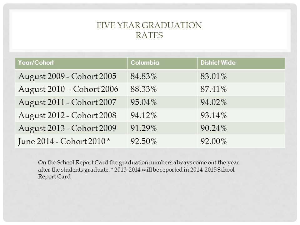 FIVE YEAR GRADUATION RATES Year/CohortColumbiaDistrict Wide August 2009 - Cohort 200584.83%83.01% August 2010 - Cohort 200688.33%87.41% August 2011 - Cohort 200795.04%94.02% August 2012 - Cohort 200894.12%93.14% August 2013 - Cohort 200991.29%90.24% June 2014 - Cohort 2010 *92.50%92.00% On the School Report Card the graduation numbers always come out the year after the students graduate.