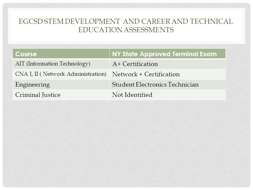 EGCSD STEM DEVELOPMENT AND CAREER AND TECHNICAL EDUCATION ASSESSMENTS CourseNY State Approved Terminal Exam AIT (Information Technology) A+ Certification CNA I, II ( Network Administration) Network + Certification EngineeringStudent Electronics Technician Criminal JusticeNot Identified