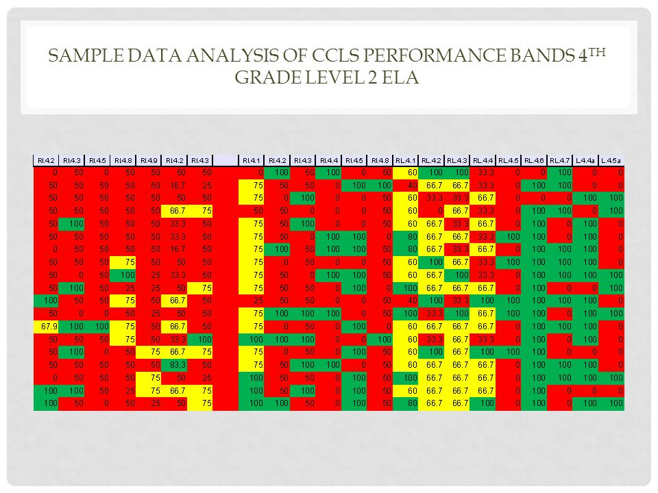 SAMPLE DATA ANALYSIS OF CCLS PERFORMANCE BANDS 4 TH GRADE LEVEL 2 ELA