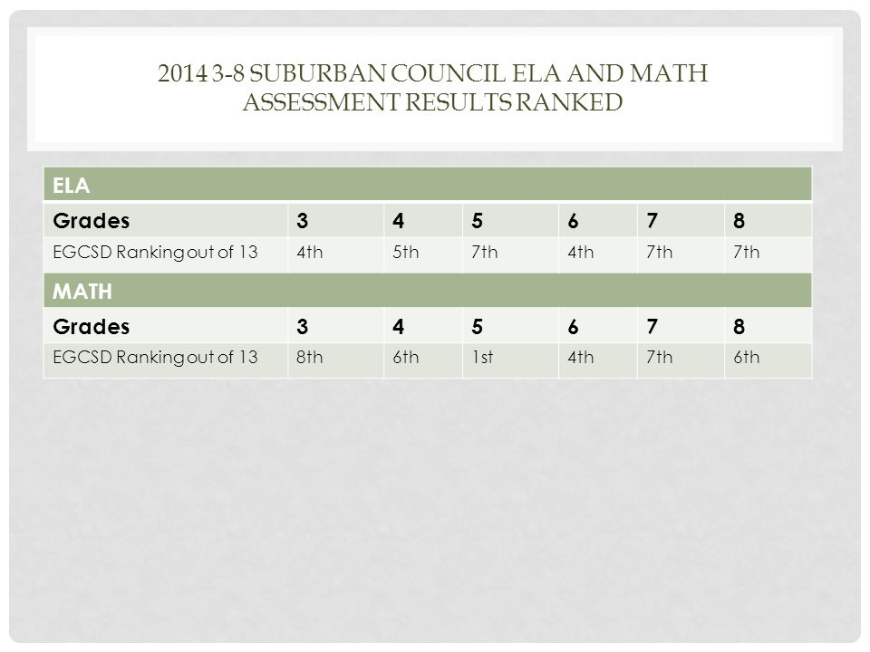 2014 3-8 SUBURBAN COUNCIL ELA AND MATH ASSESSMENT RESULTS RANKED ELA Grades345678 EGCSD Ranking out of 134th5th7th4th7th MATH Grades345678 EGCSD Ranking out of 138th6th1st4th7th6th