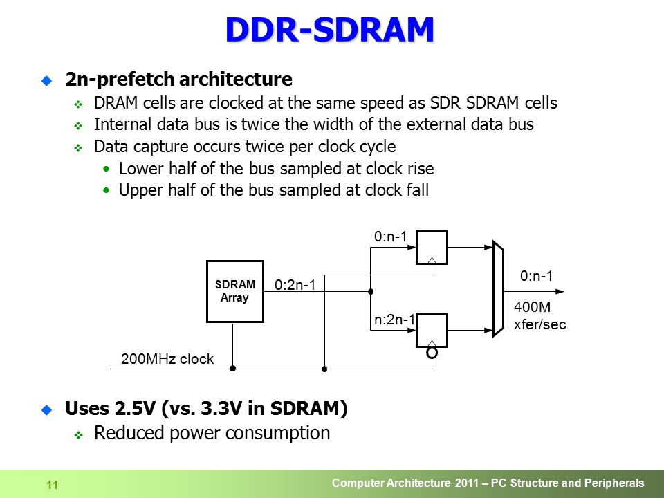 Computer Architecture 2011 – PC Structure and Peripherals 12 DDR SDRAM Timing 133MHz clock cmd Bank Data Addr NOP X ACT Bank 0 Row iX RD Bank 0 Col j t RCD >20ns ACT Bank 0 Row l t RC >70ns ACT Bank 1 Row m t RRD >20ns CL=2 NOP X X X X X X RD Bank 1 Col n NOP X X X X X X X X j +1 +2 +3 n +1 +2 +3