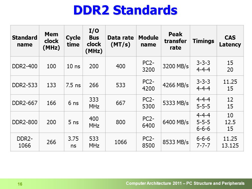 Computer Architecture 2011 – PC Structure and Peripherals 17 DDR3 u 30% power consumption reduction compared to DDR2  1.5V supply voltage, compared to DDR2 s 1.8V  90 nanometer fabrication technology u Higher bandwidth  8 bit deep prefetch buffer (vs.