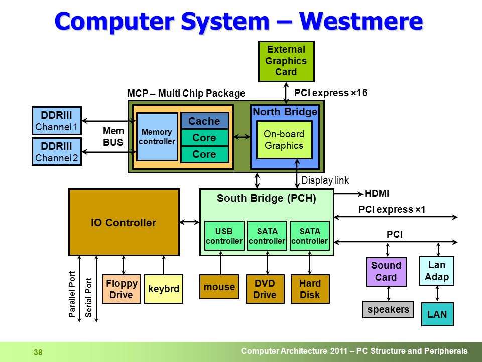 Computer Architecture 2011 – PC Structure and Peripherals 39 Computer System – Sandy Bridge mouse LAN Lan Adap South Bridge (PCH) Audio Codec DVD Drive Hard Disk Parallel Port Serial Port Floppy Drive PS/2 keybrd/ mouse Cache DDRIII Channel 1 Mem BUS DDRIII Channel 2 Memory controller Core D-sub, HDMI, DVI, Display port External Graphics Card PCI express ×16 GFX Display link 2133-1066 MHz Line in Line out S/PDIF in S/PDIF out Super I/O LPC USB SATA BIOS PCI express ×1 exp slots System Agent 4×DMI