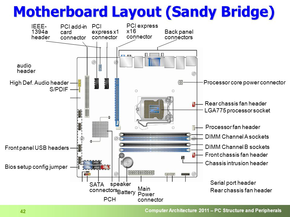 Computer Architecture 2011 – PC Structure and Peripherals 43 ASUS Sabertooth P67 B3 Sandy Bridge Motherboard