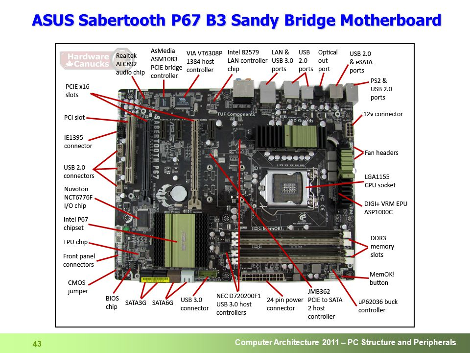 Computer Architecture 2011 – PC Structure and Peripherals 44 How to get the most of Memory .