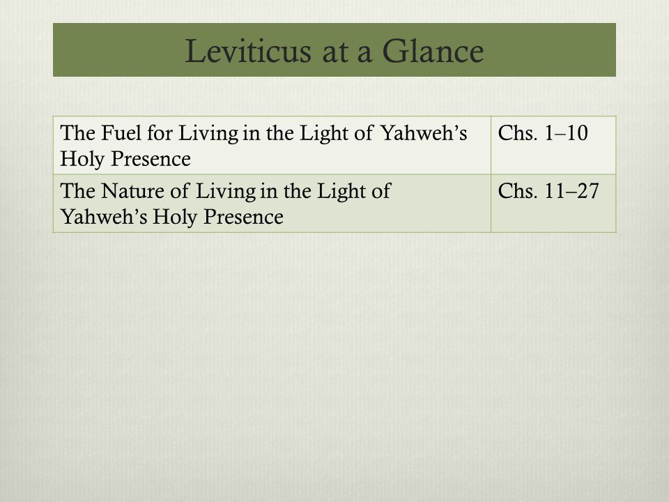 Leviticus at a Glance The Fuel for Living in the Light of Yahweh's Holy Presence Chs.