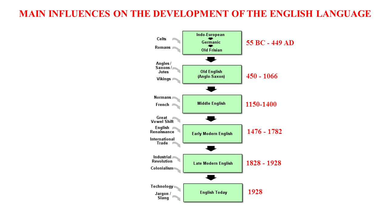 MAIN INFLUENCES ON THE DEVELOPMENT OF THE ENGLISH LANGUAGE 55 BC - 449 AD 450 - 1066 1150-1400 1476 - 1782 1828 - 1928 1928