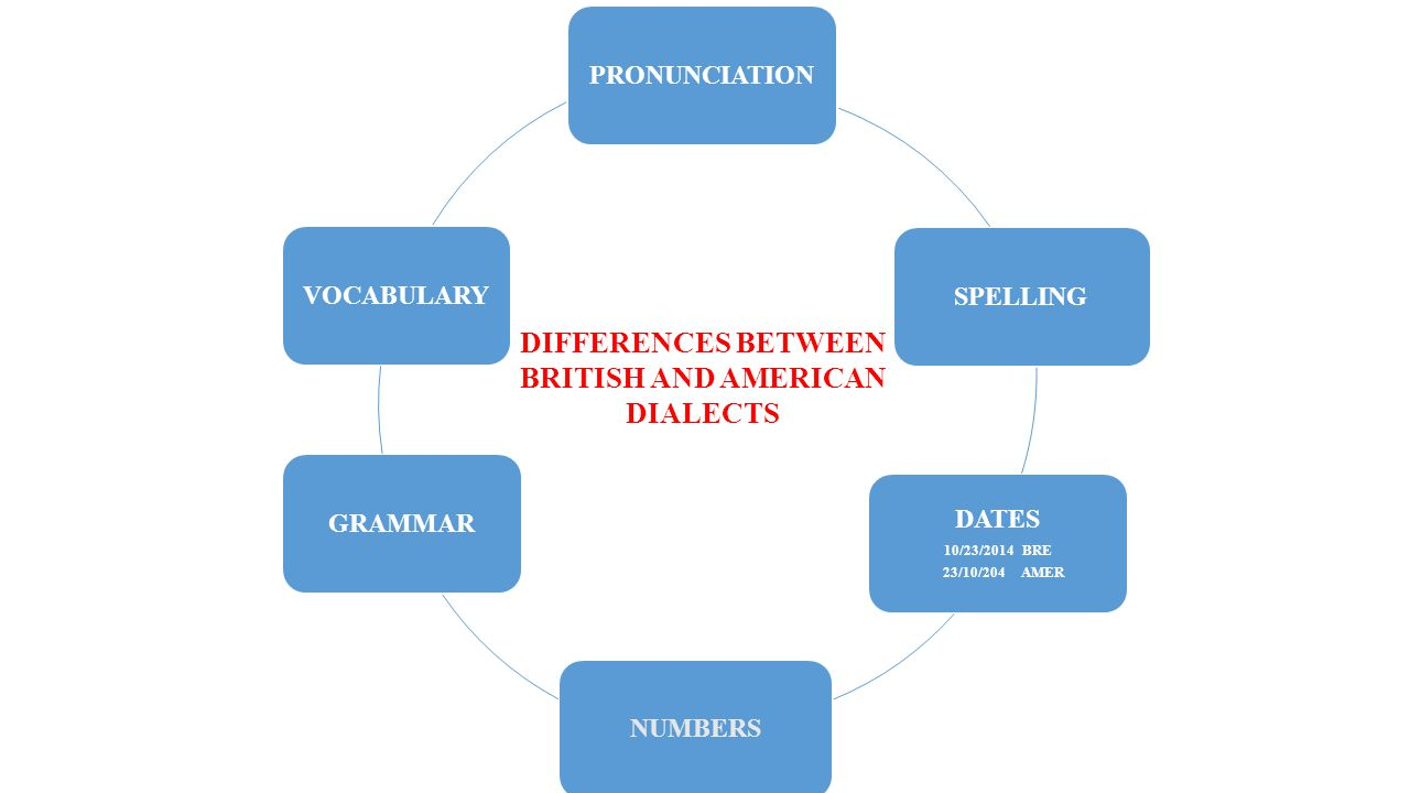 DIFFERENCES BETWEEN BRITISH AND AMERICAN DIALECTS