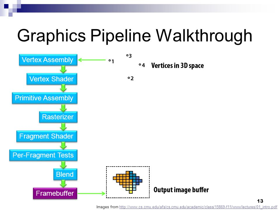 Graphics Pipeline Walkthrough Vertex Shader Primitive Assembly Fragment Shader Rasterizer Per-Fragment Tests Blend Vertex Assembly Framebuffer Images