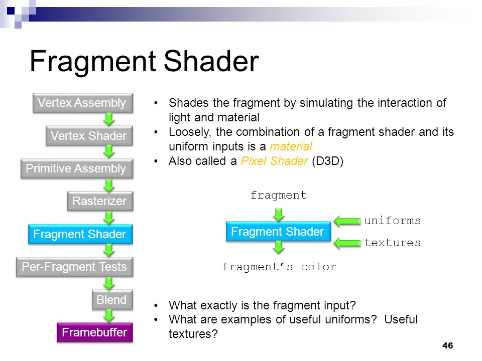 Fragment Shader Vertex Shader Primitive Assembly Fragment Shader Rasterizer Per-Fragment Tests Blend Vertex Assembly Framebuffer Shades the fragment b