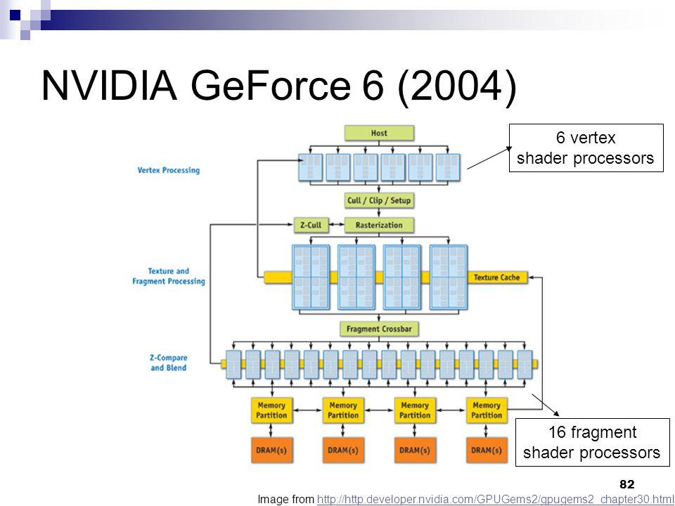 NVIDIA GeForce 6 (2004) Image from http://http.developer.nvidia.com/GPUGems2/gpugems2_chapter30.htmlhttp://http.developer.nvidia.com/GPUGems2/gpugems2_chapter30.html 6 vertex shader processors 16 fragment shader processors 82