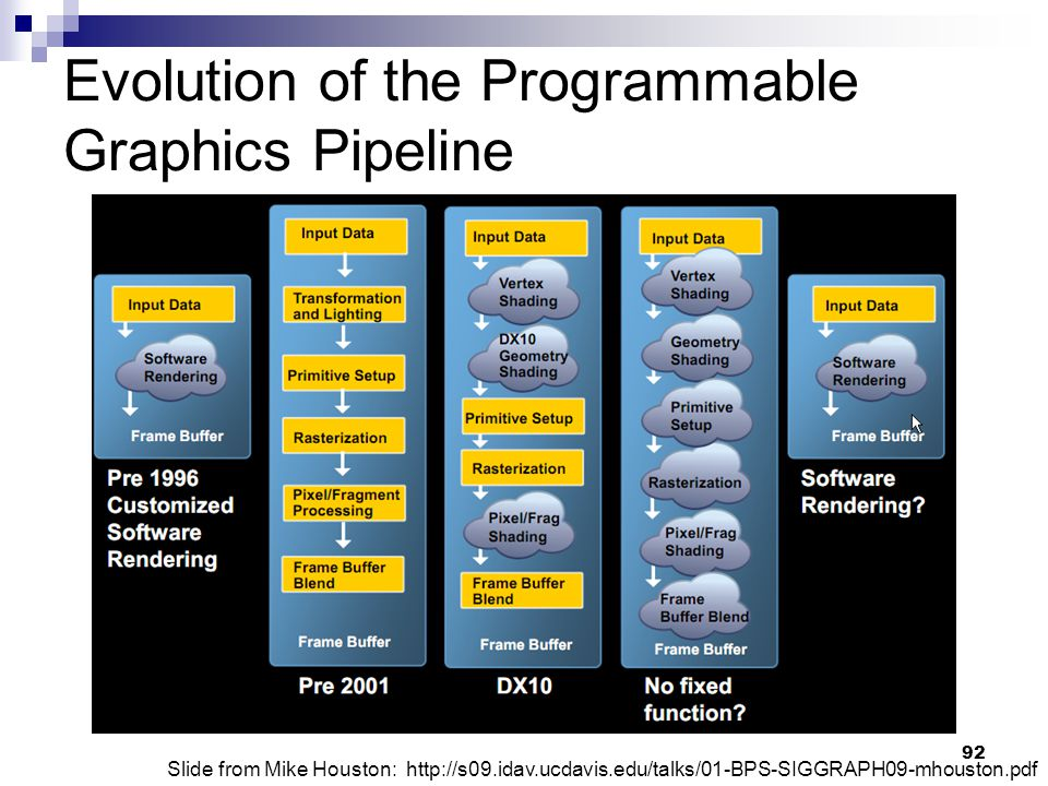 Evolution of the Programmable Graphics Pipeline Slide from Mike Houston: http://s09.idav.ucdavis.edu/talks/01-BPS-SIGGRAPH09-mhouston.pdf 92