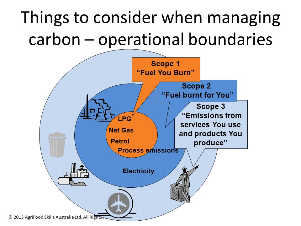 Things to consider when managing carbon – operational boundaries Scope 3 Emissions from services You use and products You produce Nat Gas Petrol Process emissions LPG Scope 2 Fuel burnt for You Scope 1 Fuel You Burn Electricity