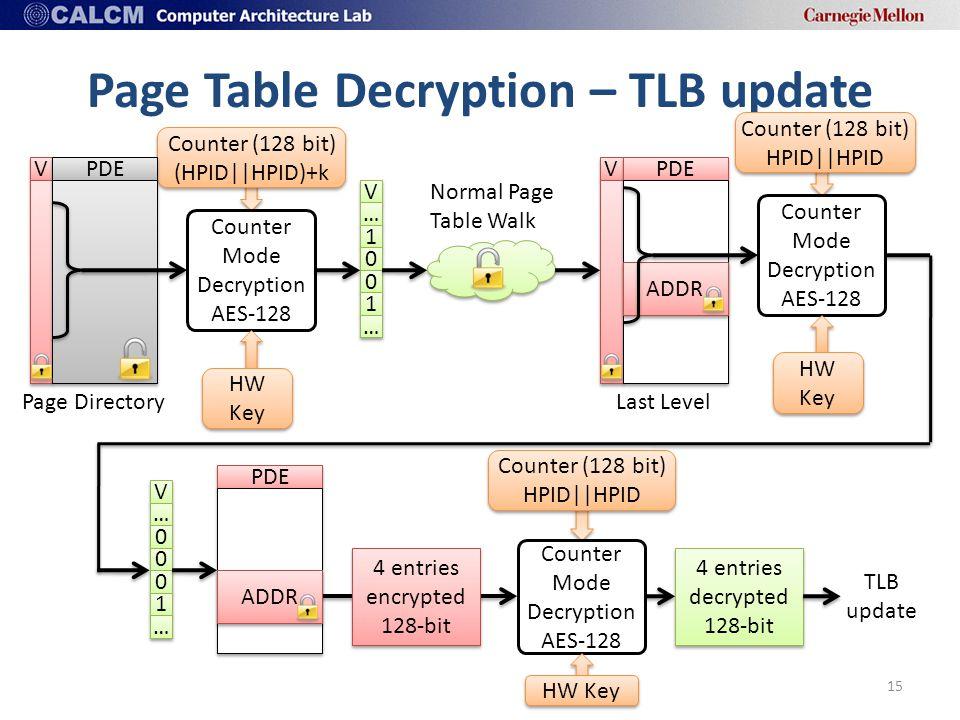 Counter (128 bit) (HPID||HPID)+k V V Page Table Decryption – TLB update 15 V V PDE Counter Mode Decryption AES-128 Page Directory HW Key … … 1 1 0 0 0 0 1 1 … … Normal Page Table Walk V V PDE ADDR Last Level Counter (128 bit) HPID||HPID Counter Mode Decryption AES-128 HW Key V V … … 0 0 0 0 0 0 1 1 … … PDE ADDR 4 entries encrypted 128-bit Counter (128 bit) HPID||HPID Counter Mode Decryption AES-128 HW Key 4 entries decrypted 128-bit TLB update