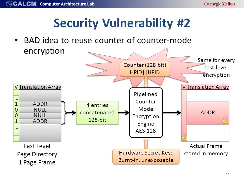 Security Vulnerability #2 BAD idea to reuse counter of counter-mode encryption 29 V V Translation Array … … 1 1 0 0 0 0 1 1 … … Last Level Page Directory 1 Page Frame ADDR NULL ADDR Counter (128 bit) HPID||HPID Pipelined Counter Mode Encryption Engine AES-128 Hardware Secret Key: Burnt-in, unexposable 4 entries concatenated 128-bit V V Translation Array ADDR Actual Frame stored in memory Same for every last-level encryption