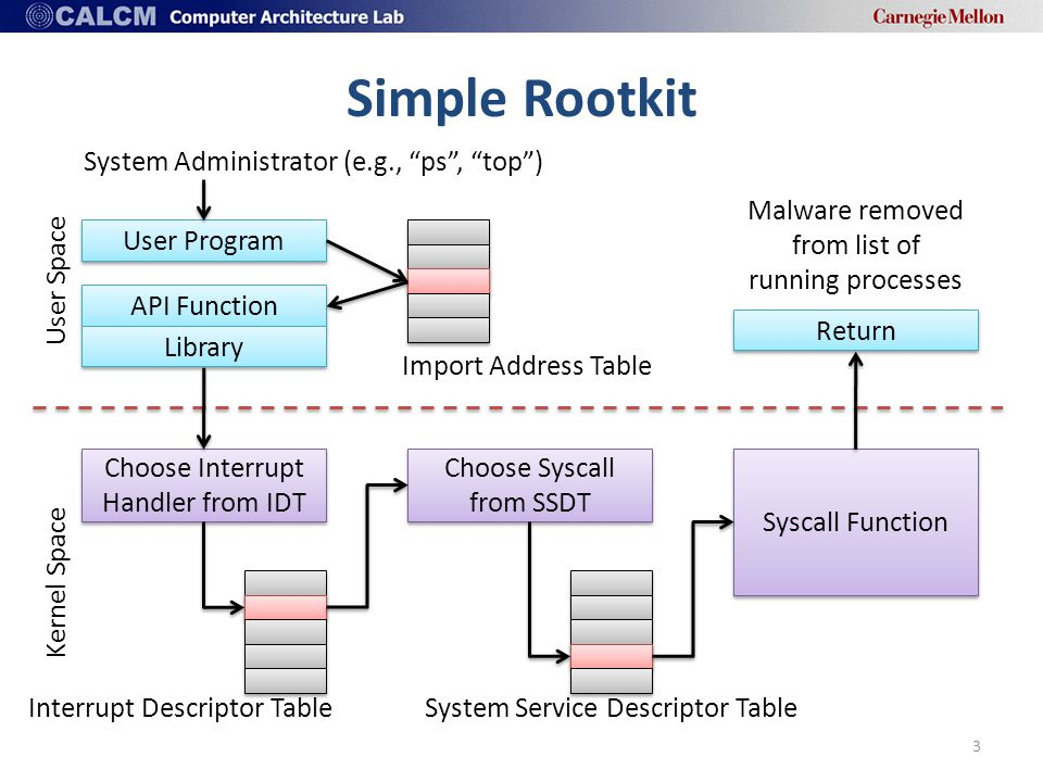 Simple Rootkit 3 API Function User Program Library System Administrator (e.g., ps , top ) Choose Interrupt Handler from IDT Choose Syscall from SSDT Syscall Function Return Import Address Table Interrupt Descriptor TableSystem Service Descriptor Table User Space Kernel Space Malware removed from list of running processes