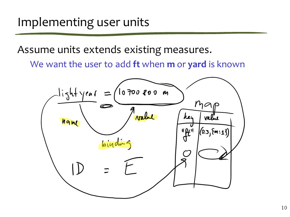 Implementing user units Assume units extends existing measures.