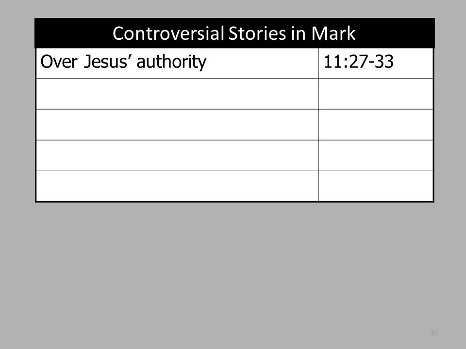Controversial Stories in Mark Over Jesus' authority11:27-33 34