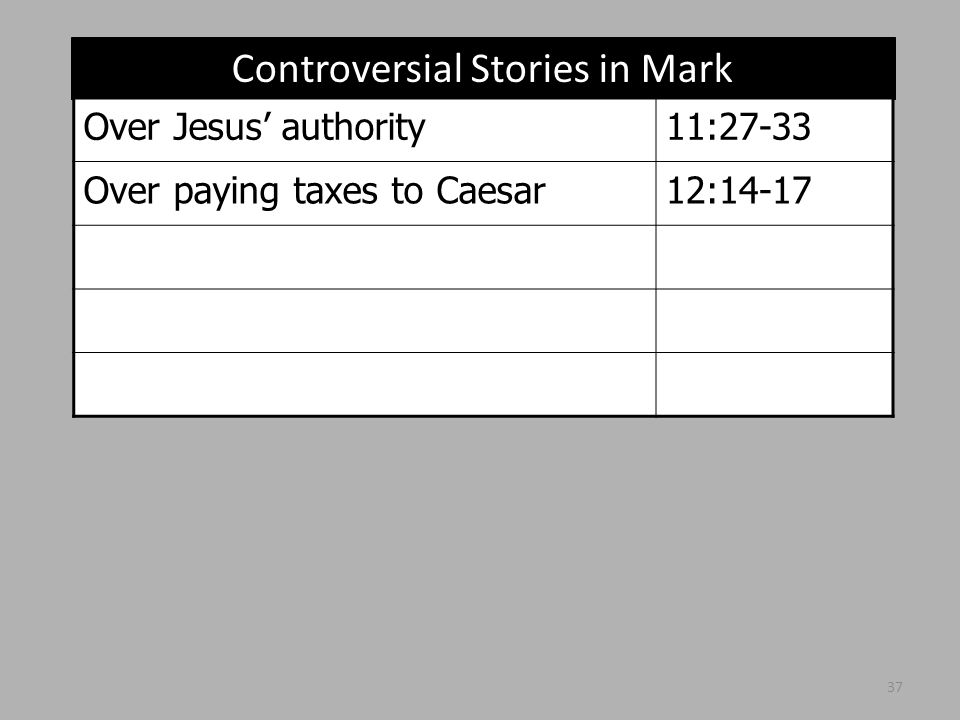 Controversial Stories in Mark Over Jesus' authority11:27-33 Over paying taxes to Caesar12:14-17 37