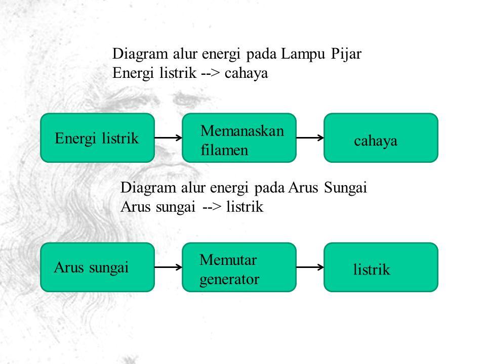 Diagram alur energi pada Lampu Pijar Energi listrik --> cahaya Energi listrik Memanaskan filamen cahaya Diagram alur energi pada Arus Sungai Arus sungai --> listrik Arus sungai Memutar generator listrik