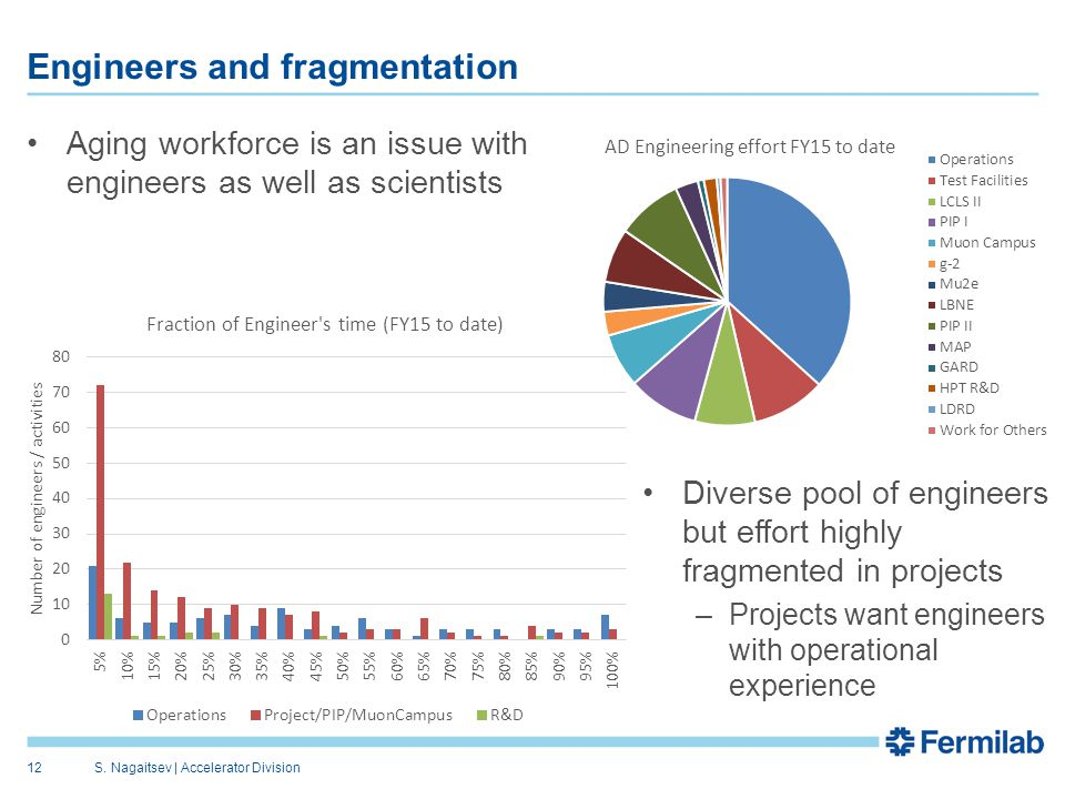 Aging workforce is an issue with engineers as well as scientists Diverse pool of engineers but effort highly fragmented in projects –Projects want engineers with operational experience Engineers and fragmentation S.