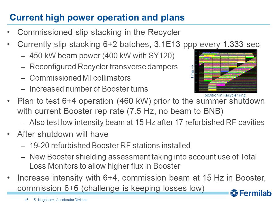 Current high power operation and plans Commissioned slip-stacking in the Recycler Currently slip-stacking 6+2 batches, 3.1E13 ppp every 1.333 sec –450