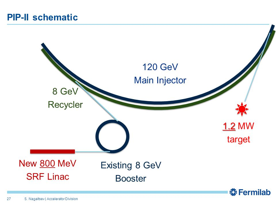 PIP-II schematic S. Nagaitsev   Accelerator Division27 New 800 MeV SRF Linac Existing 8 GeV Booster 120 GeV Main Injector 8 GeV Recycler 1.2 1.2 MW ta