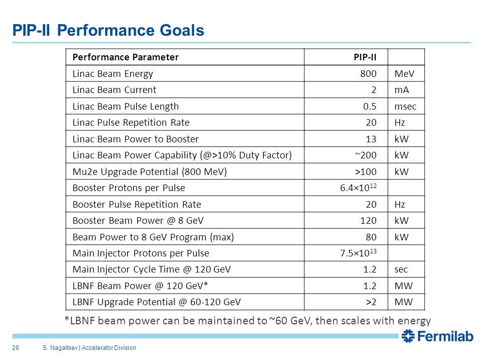 PIP-II Performance Goals Performance ParameterPIP-II Linac Beam Energy800MeV Linac Beam Current2mA Linac Beam Pulse Length0.5msec Linac Pulse Repetiti