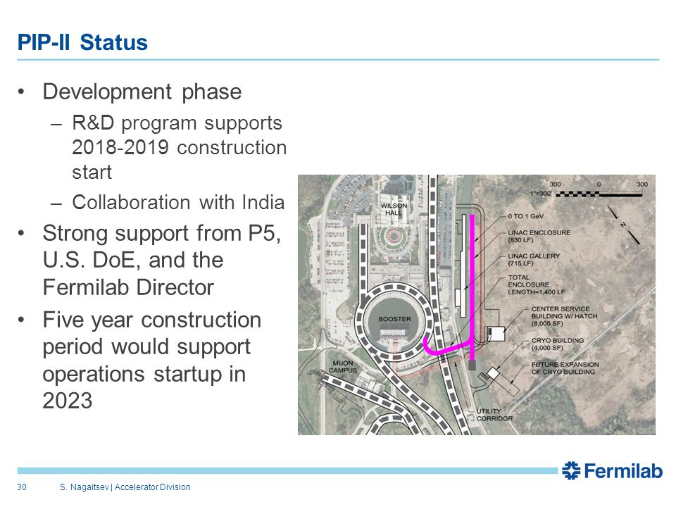 PIP-II Status Development phase –R&D program supports 2018-2019 construction start –Collaboration with India Strong support from P5, U.S.