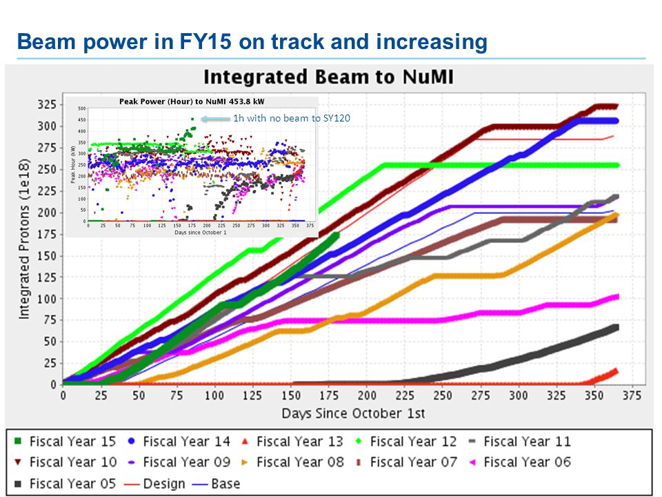 S. Nagaitsev   Accelerator Division6 Beam power in FY15 on track and increasing 1h with no beam to SY120