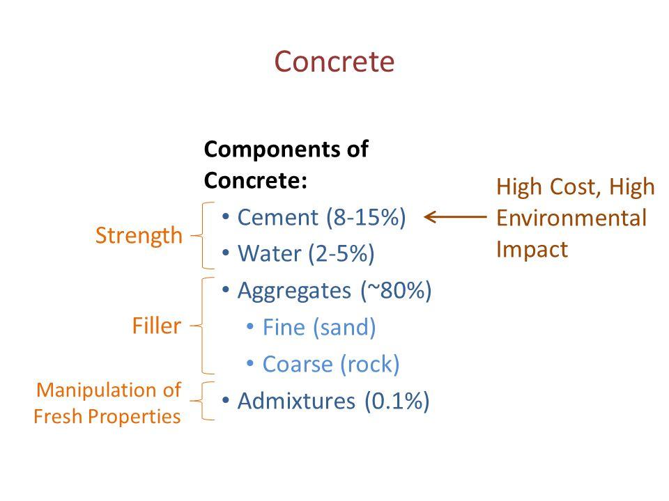 Components of Concrete: Cement (8-15%) Water (2-5%) Aggregates (~80%) Fine (sand) Coarse (rock) Admixtures (0.1%) Concrete Strength Filler Manipulatio