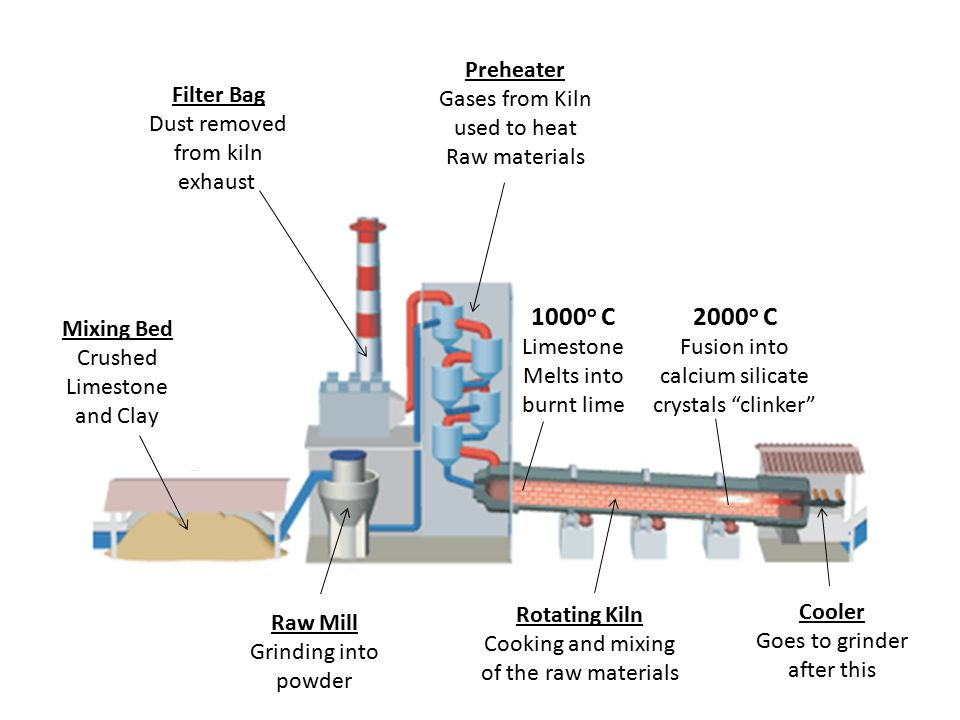 Mixing Bed Crushed Limestone and Clay Raw Mill Grinding into powder Filter Bag Dust removed from kiln exhaust Preheater Gases from Kiln used to heat R