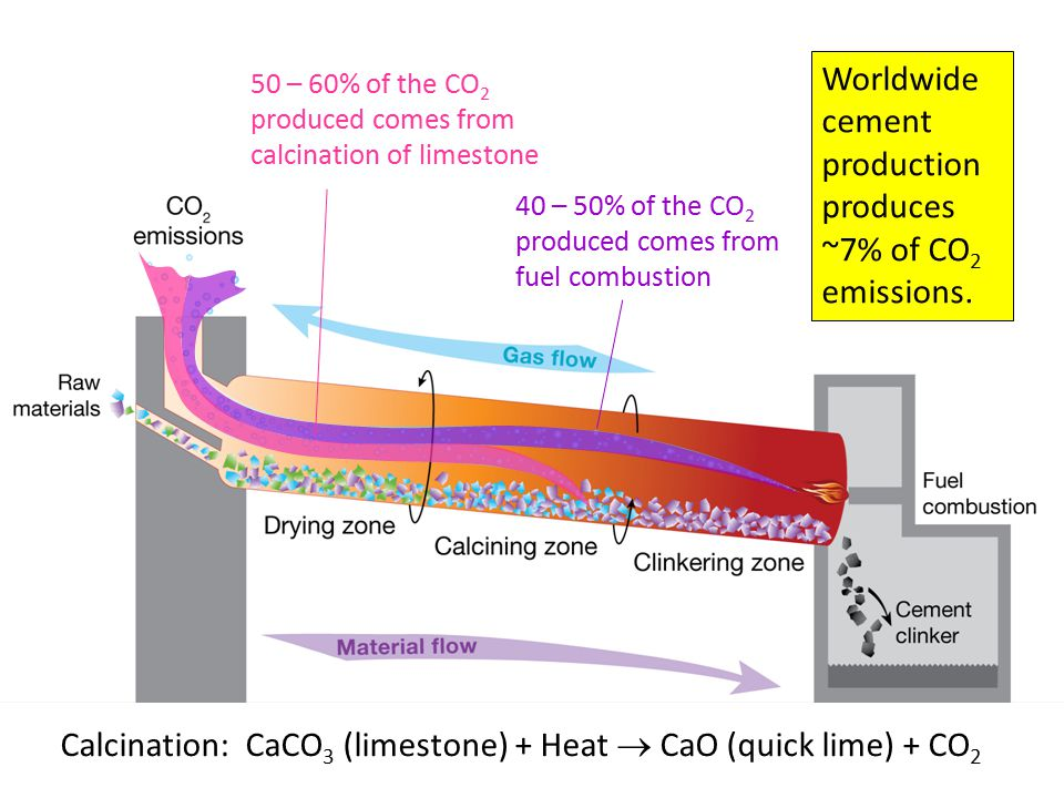 40 – 50% of the CO 2 produced comes from fuel combustion 50 – 60% of the CO 2 produced comes from calcination of limestone Calcination: CaCO 3 (limest