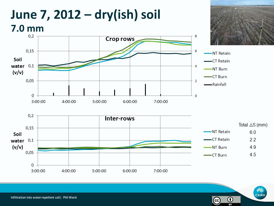June 7, 2012 – dry(ish) soil 7.0 mm Infiltration into water repellent soil| Phil Ward Total  S (mm) 6.0 2.2 4.9 4.5