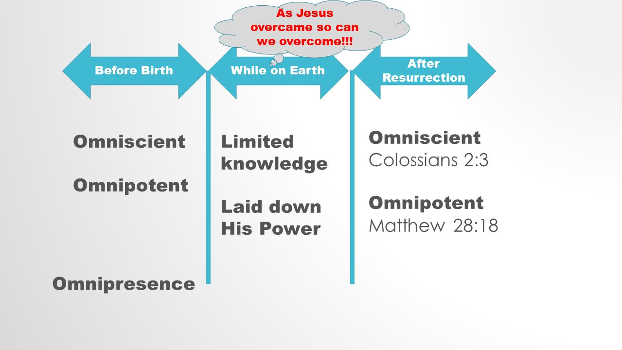 While on Earth After Resurrection Omniscient Omnipotent Limited knowledge Laid down His Power Omniscient Colossians 2:3 Omnipotent Matthew 28:18 Before Birth As Jesus overcame so can we overcome!!.