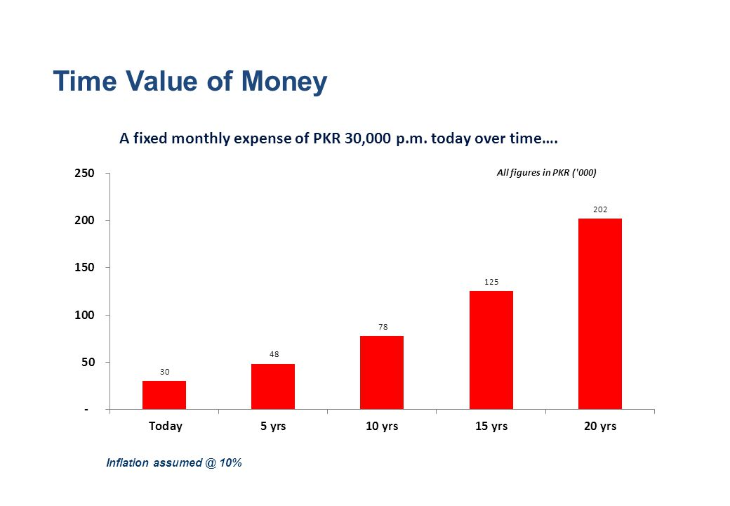Time Value of Money A fixed monthly expense of PKR 30,000 p.m.