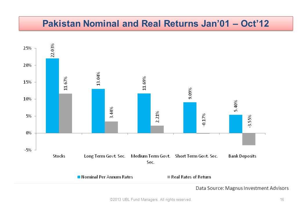 Pakistan Nominal and Real Returns Jan'01 – Oct'12 16©2013 UBL Fund Managers.