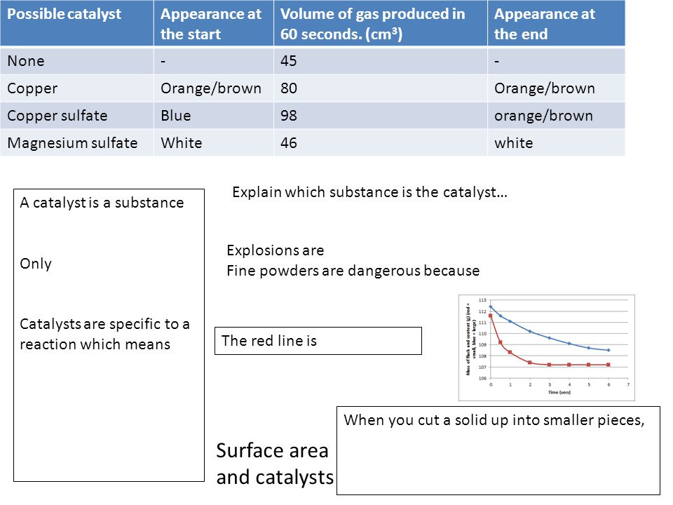 Surface area and catalysts Possible catalystAppearance at the start Volume of gas produced in 60 seconds. (cm 3 ) Appearance at the end None-45- Coppe