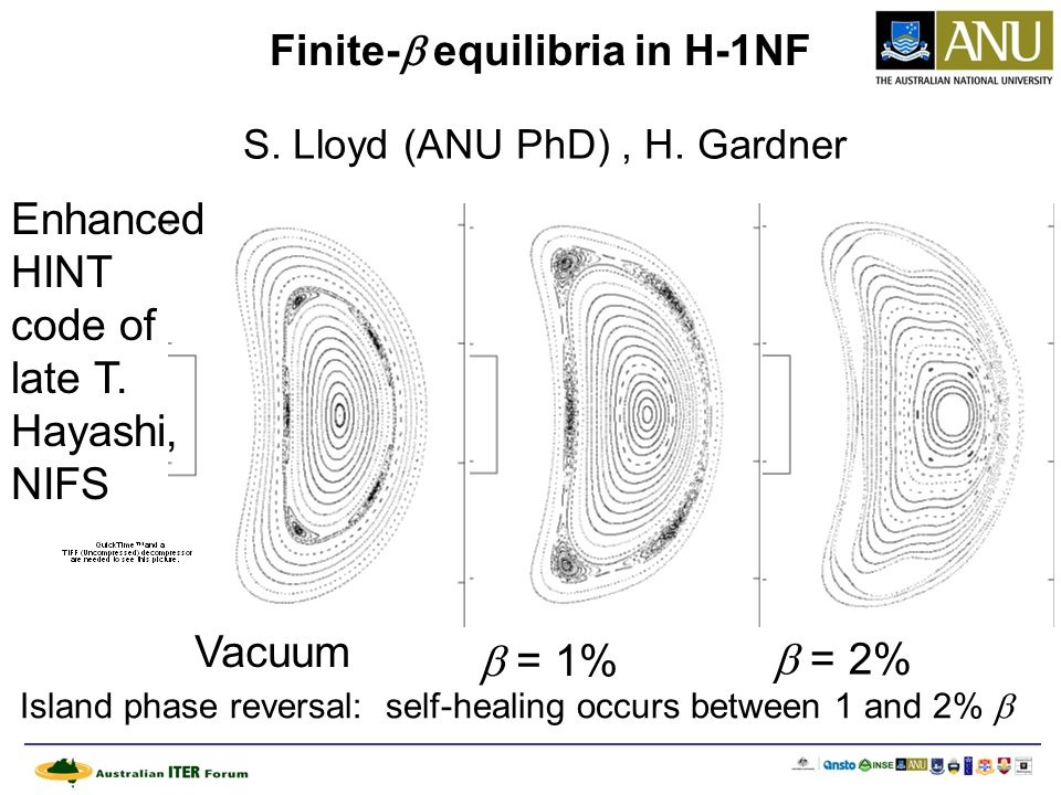 Finite-  equilibria in H-1NF Vacuum  = 1%  = 2% Island phase reversal: self-healing occurs between 1 and 2%  Enhanced HINT code of late T.