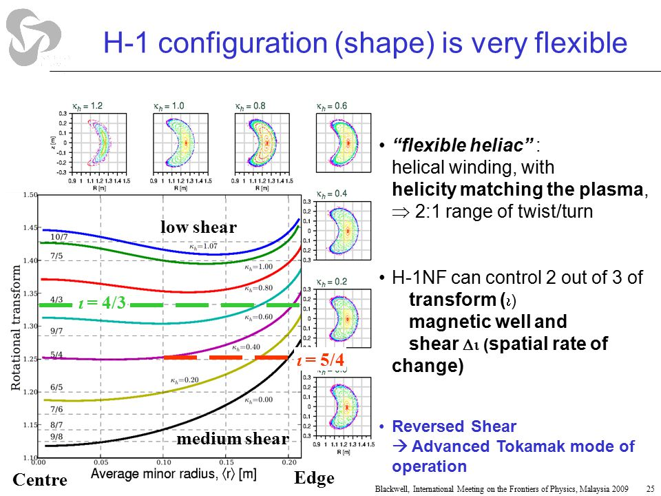 H-1 configuration (shape) is very flexible flexible heliac : helical winding, with helicity matching the plasma,  2:1 range of twist/turn H-1NF can control 2 out of 3 of transform (  ) magnetic well and shear  ( spatial rate of change) Reversed Shear  Advanced Tokamak mode of operation Edge Centre low shear medium shear  = 4/3  = 5/4 25Blackwell, International Meeting on the Frontiers of Physics, Malaysia 2009