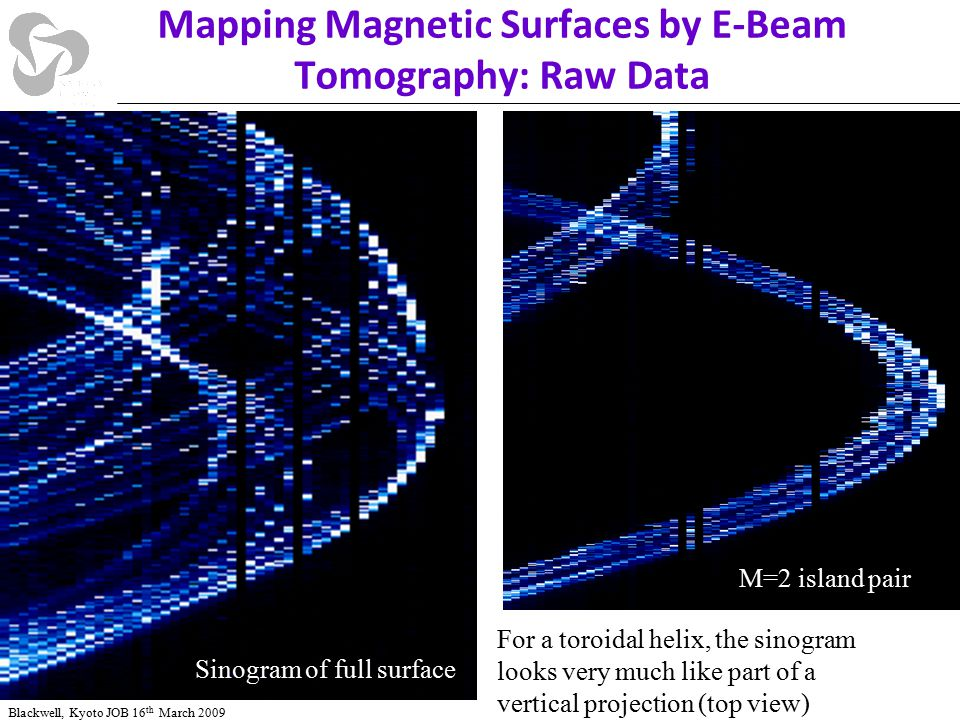 Mapping Magnetic Surfaces by E-Beam Tomography: Raw Data Blackwell, Kyoto JOB 16 th March 2009 M=2 island pair Sinogram of full surface For a toroidal helix, the sinogram looks very much like part of a vertical projection (top view)