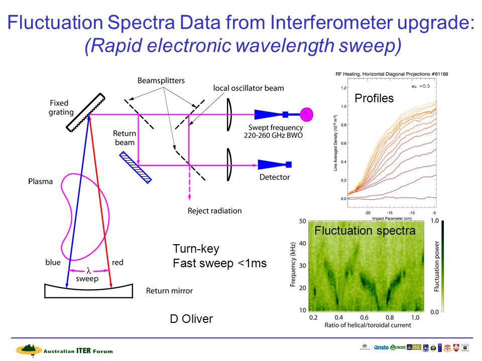 Fluctuation Spectra Data from Interferometer upgrade: (Rapid electronic wavelength sweep) Fluctuation spectra Profiles Turn-key Fast sweep <1ms D Oliver