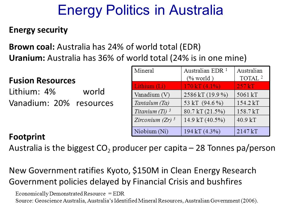 Energy Politics in Australia Energy security Brown coal: Australia has 24% of world total (EDR) Uranium: Australia has 36% of world total (24% is in one mine) Fusion Resources Lithium: 4% world Vanadium: 20% resources Footprint Australia is the biggest CO 2 producer per capita – 28 Tonnes pa/person New Government ratifies Kyoto, $150M in Clean Energy Research Government policies delayed by Financial Crisis and bushfires Economically Demonstrated Resource = EDR Source: Geoscience Australia, Australia's Identified Mineral Resources, Australian Government (2006).