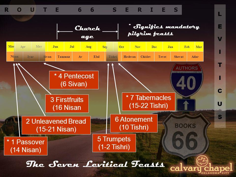 Mar Apr May Jun JulAug Nisan IyarSivanTammuzAv Sep OctNovDec ElulTishriHeshvanChislev JanFebMar TevetShevatAdar 2 Unleavened Bread (15-21 Nisan) * 1 Passover (14 Nisan) * 4 Pentecost (6 Sivan) 6 Atonement (10 Tishri) * 7 Tabernacles (15-22 Tishri) 5 Trumpets (1-2 Tishri) 3 Firstfruits (16 Nisan Church age The Seven Levitical Feasts * Signifies mandatory pilgrim feasts